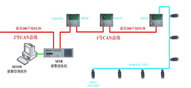 MT 小区报警系统特点概述 :  MT 系统为 BOSCH 第三代小区报警系统 ;  基于现场总线 CAN BUS 及串行总线 RS485 混合结构双向传输的报警系统 ;  MT 系统支持大范围的小区报警系统 ;  水平总线采用 CAN 总线传输方式,距离可达 2KM ,垂直总线采用 RS485 总线传输方式,最远距离可达 1.