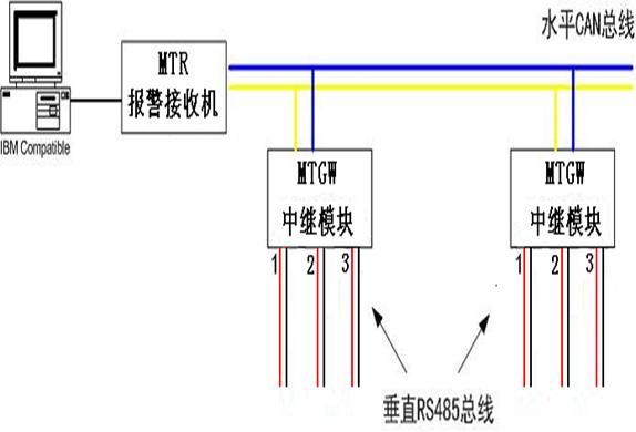 既可独立使用,也可以连接到 MT 系统中 RS485 总线线路 , 以用于独立用户  内置地址码开关,占一个设备地址码  可通过 RS485 总线向中心发送布/撤防报告防区的警情及故障报告  六个可编程防区( 延时/即时/紧急/火警/周界/静音 ) , 1 个报警继电器输出, 2 个固态输出和 1 个钥匙开关  支持系统、周界、独立防区布/撤防  支持 1 个主码、 3 个用户码、 1 个劫持码和 1 个开门密码  DS6R-CHI/DS6R2-CHI 支持无线功能,支持 18 个无线探头