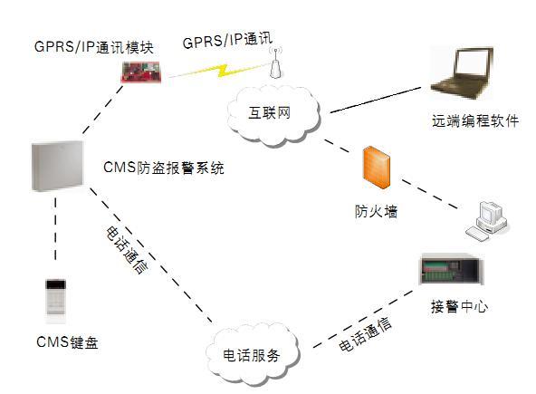 1、系统组成    金融机构用户可随时通过网络及无线GPRS等多种方式报警。现在网络与GPRS通讯都很发达,银行很方便接入这种网络实现报警功能。 CMS系统先进专用的网络通讯格式能保证突发事件被快速报告到多达4个报警中心。 CMS是专门针对商业用户开发的,4个报警中心完全可以满足银行的多方面监控要求。 3、此外,通过其外带八路继电器扩充模块,CMS系统可提供给金融系统非常方便的报警联动视频报警服务。 2、系统实现的功能 2.