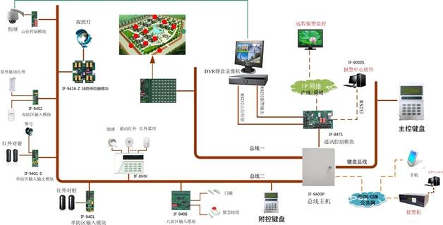 if-9400p爱弗总线制周界防盗报警系统方案