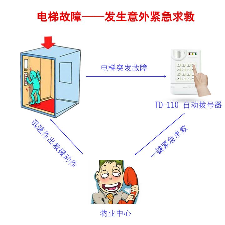 捷豹�缶�系�yTD-110 ���芴�器_�V州澳星�代理13926095043