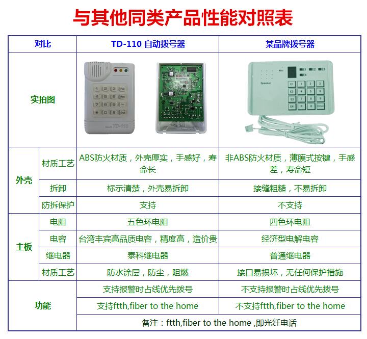 捷豹报警系统TD-110 电话拨号器_广州澳星总代理13926095043